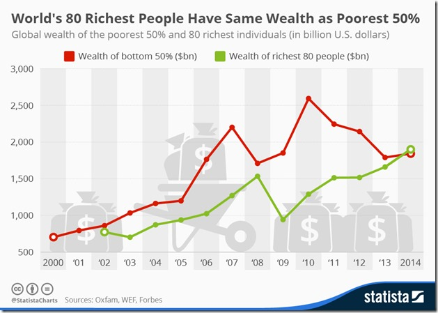 chartoftheday_3144_World's_80_Richest_People_Have_Same_Wealth_As_Poorest_50%_n