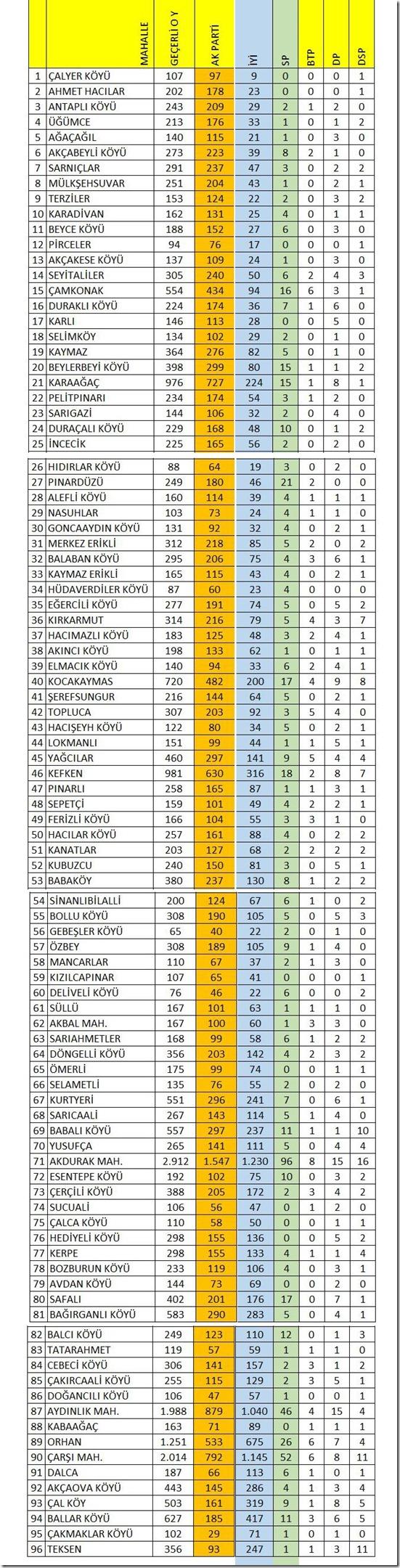 Kandıra'nın mahalle mahalle seçim sonuçları (1)